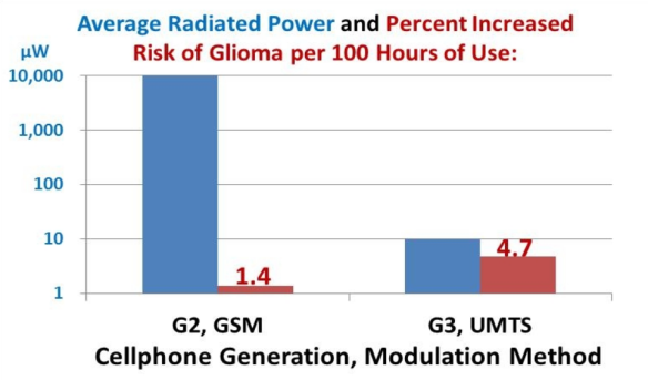 GSM_vs_UMTS